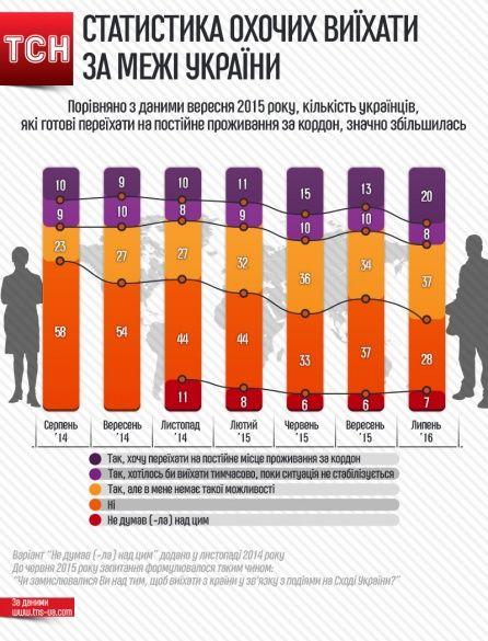 Статистика охочих виїхати за межі України Інфографіка