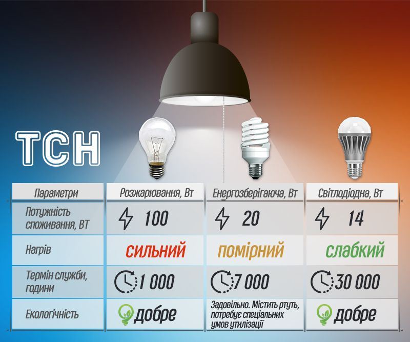 Переваги і недоліки світлодіодних ламп, інфографіка