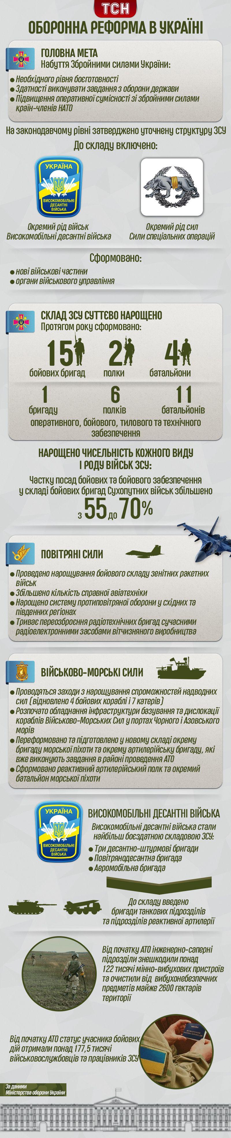 Оборонна реформа інфографіка