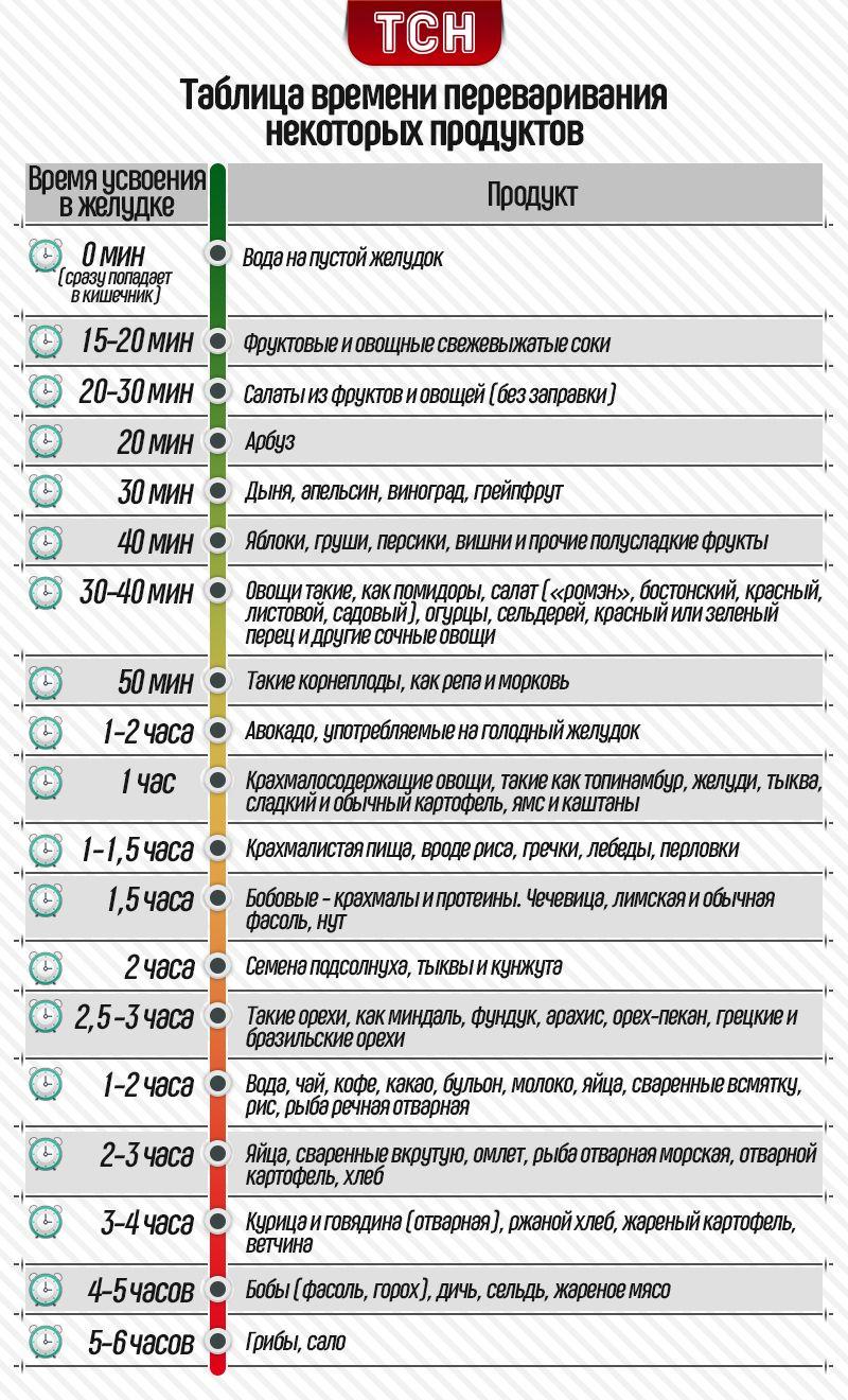 Таблиця часу перетравлення деяких продуктів