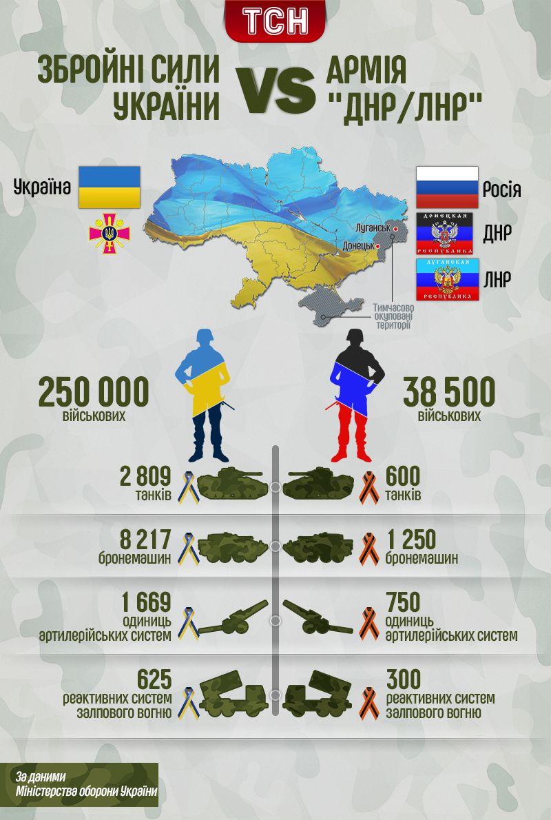 Порівняння армій, інфографіка_2