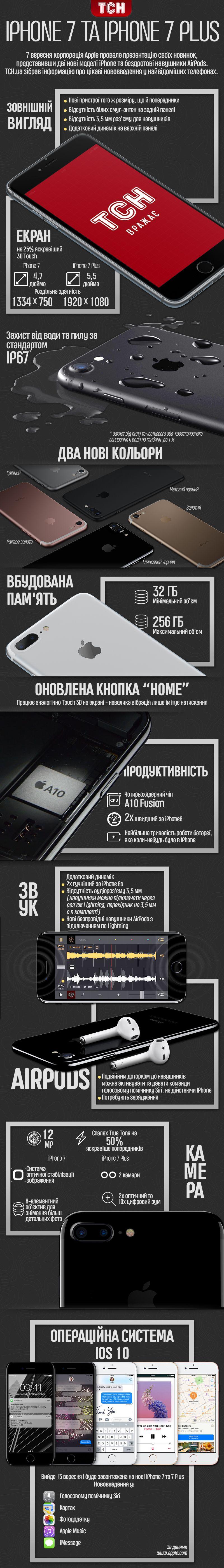 iPhone7 інфографіка