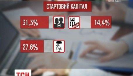 Треть украинцев мечтает о собственном бизнесе