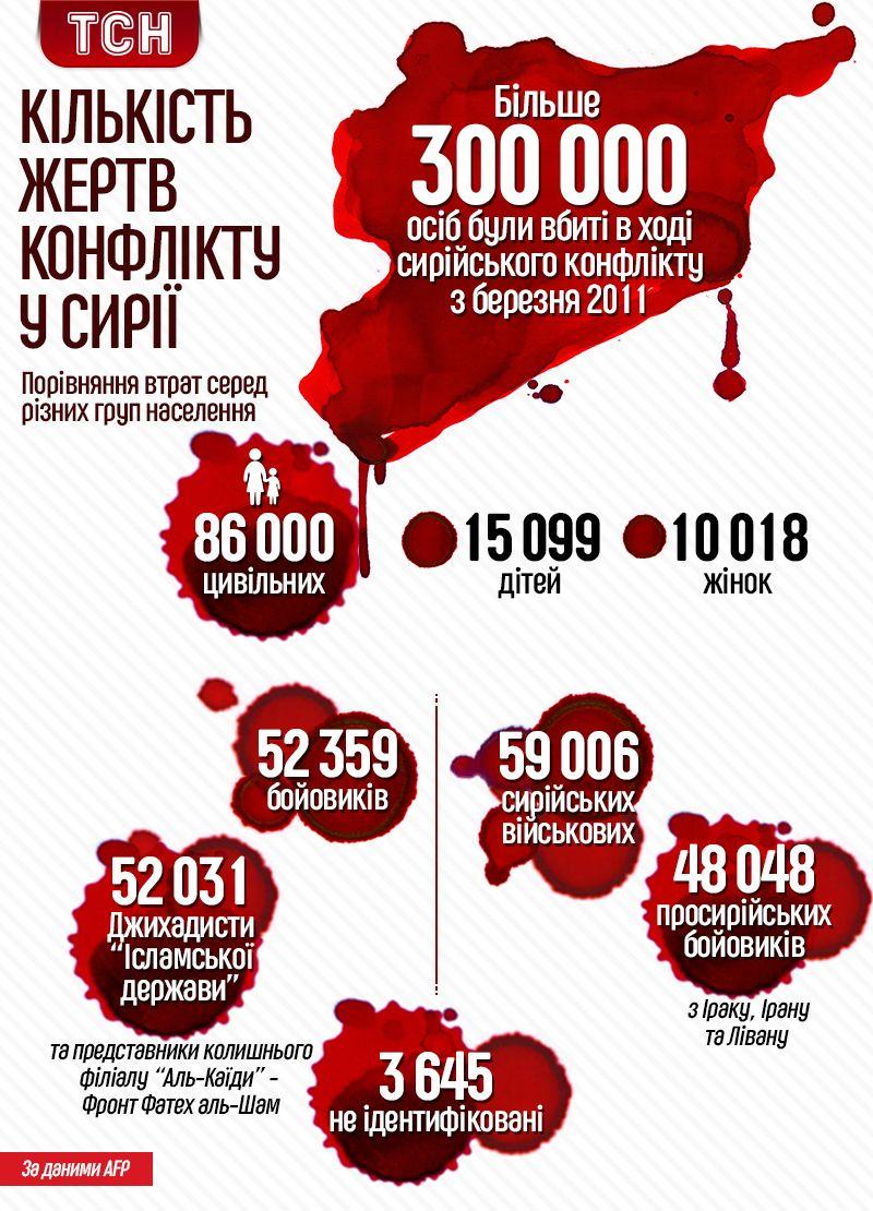 жертви сирійської війни