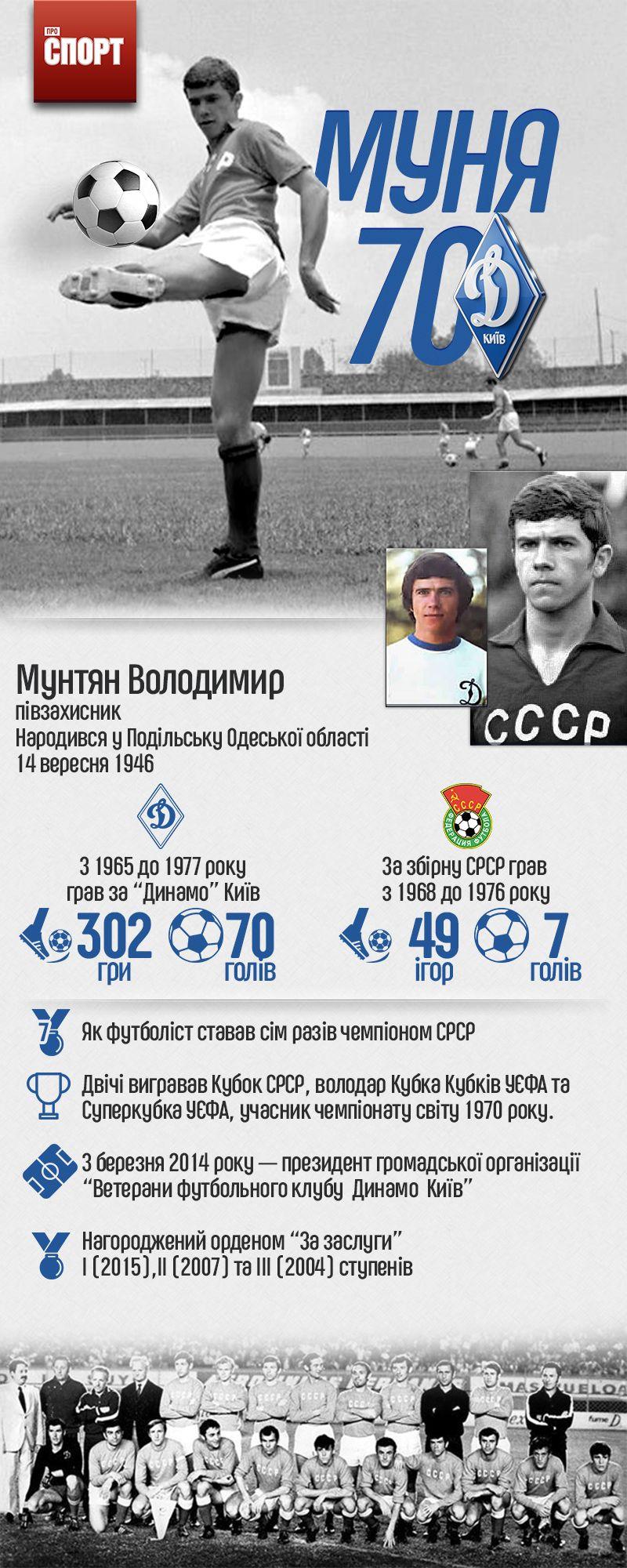 Володимиру Мунтяну 70