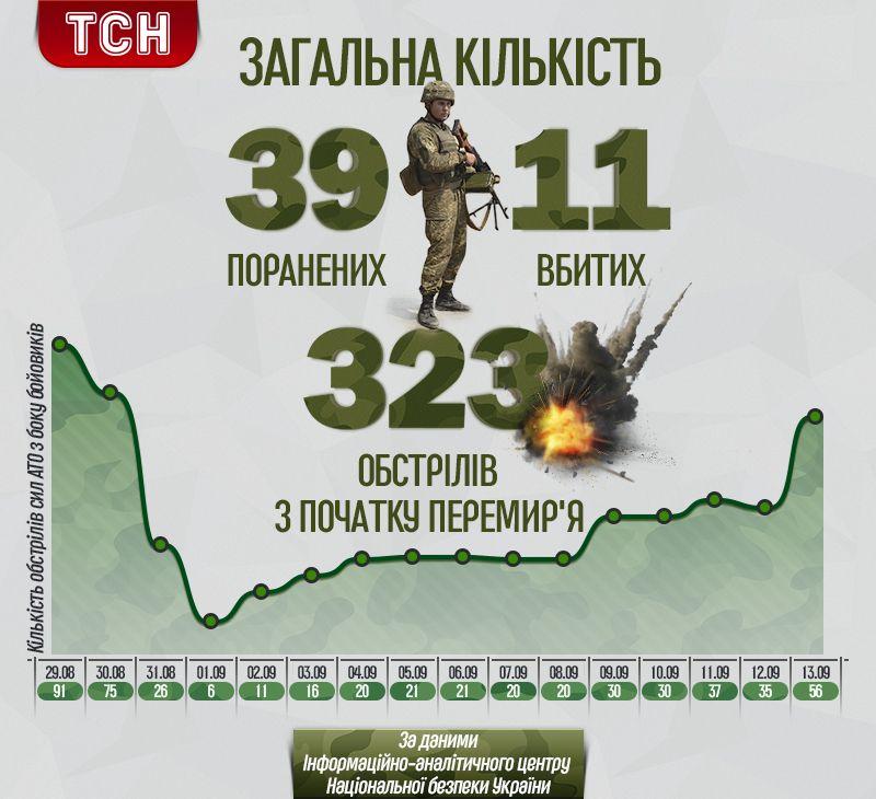Обстріли і втрати з початку вересня. Інфографіка