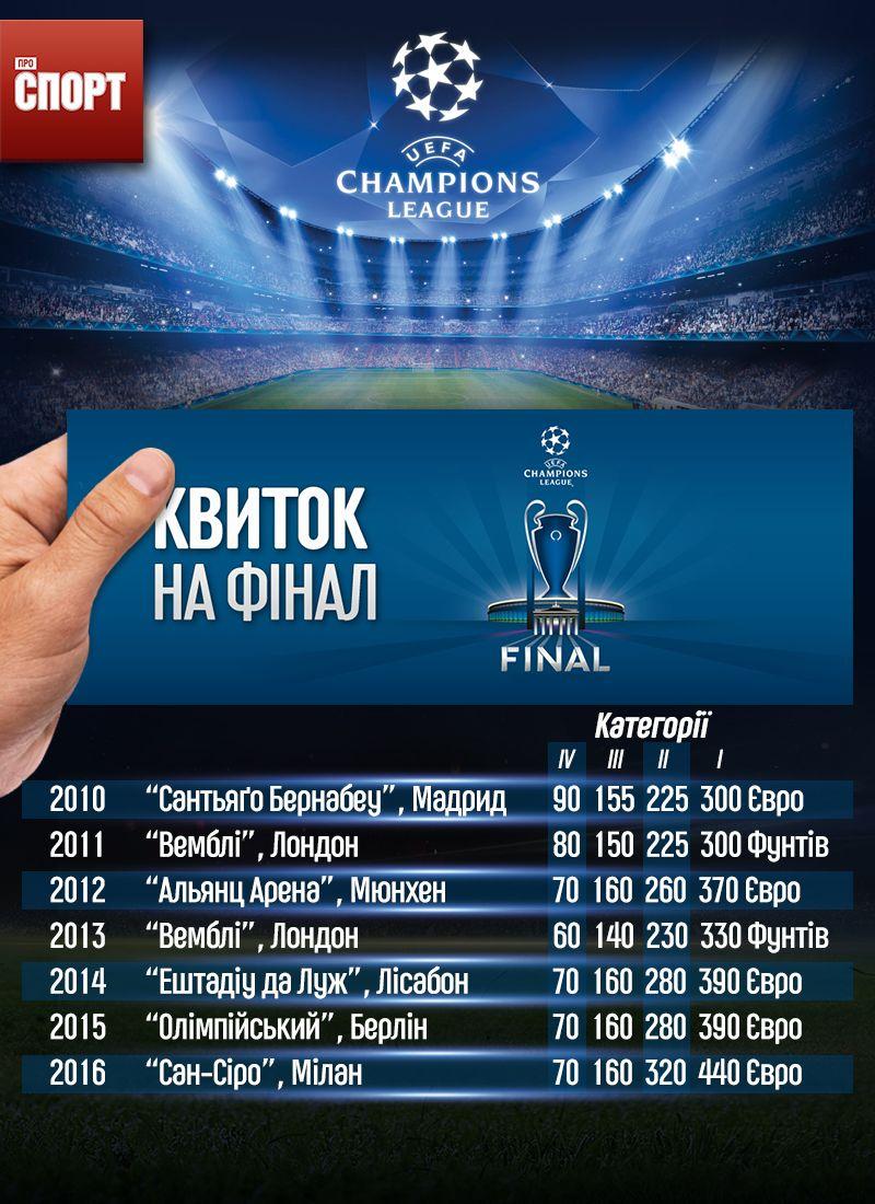 ціни квитків на фінали Ліги чемпіонів ІГ