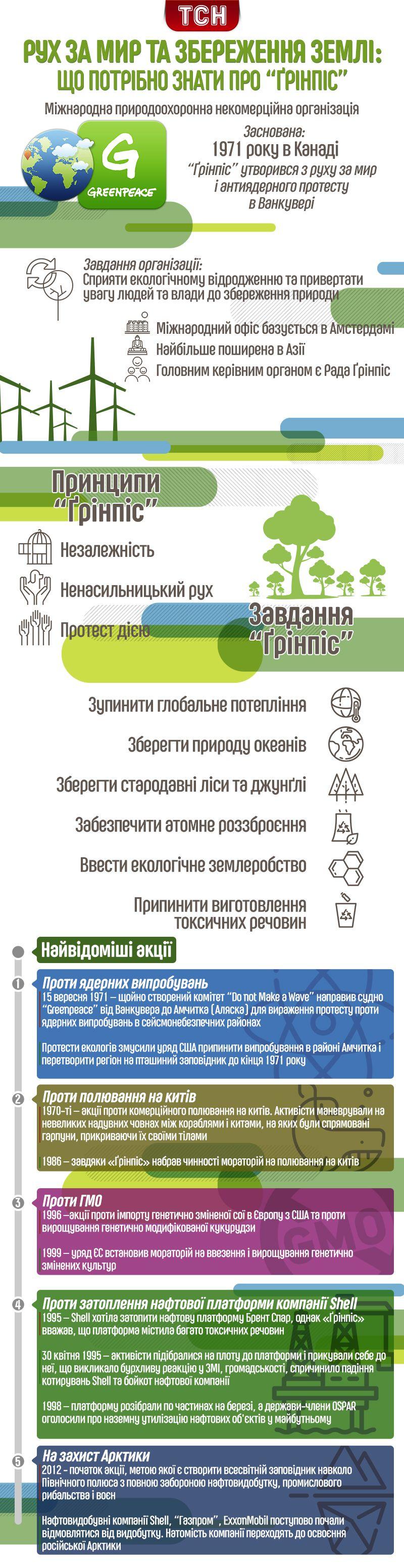 Грінпіс, інфографіка
