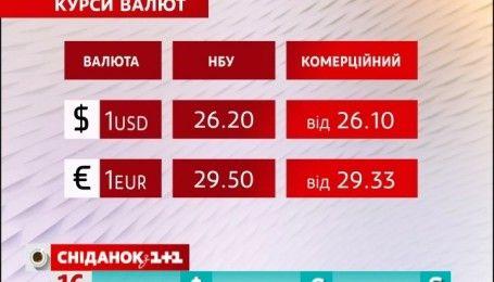 Курс валют и цены на топливо на 16 сентября