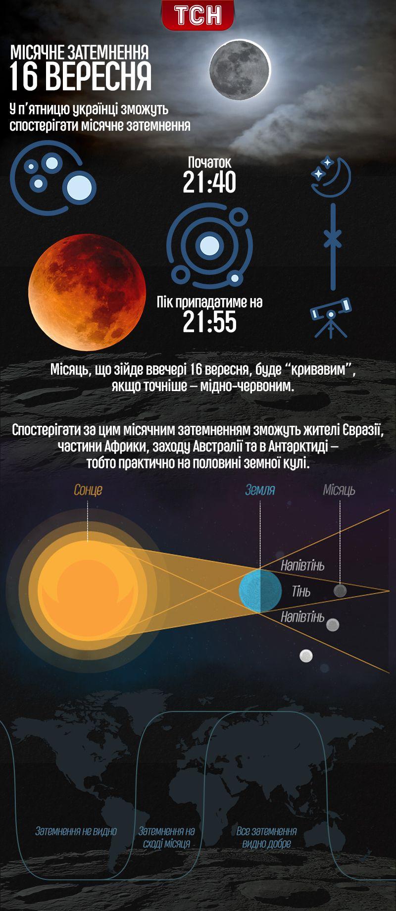Місячне затемнення