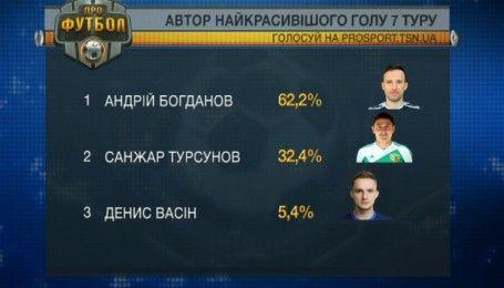 Андрей Богданов стал автором самого красивого гола 7 тура