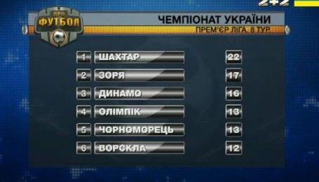 Турнирная таблица после 8 тура УПЛ и анонс следующих матчей