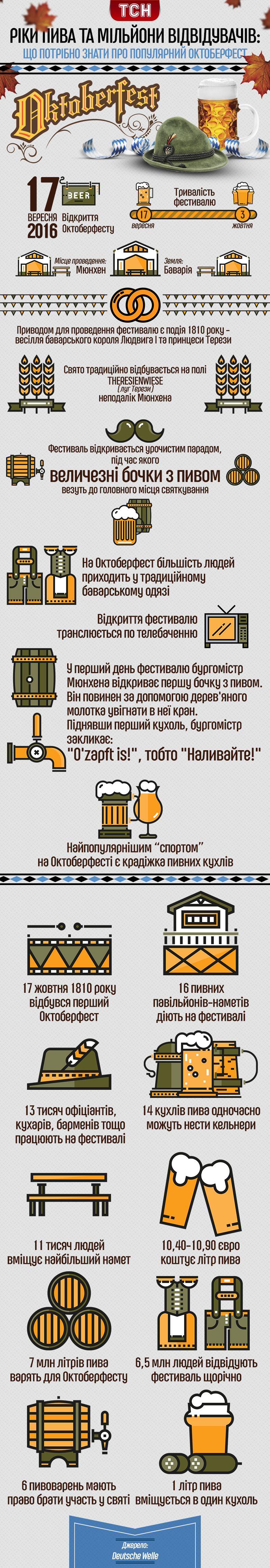 Октоберфест, інфографіка