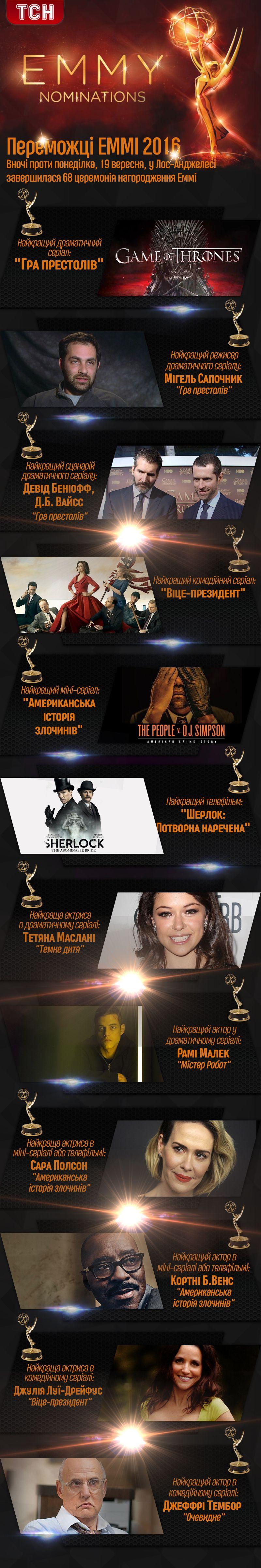 переможці Еммі 2016, інфографіка