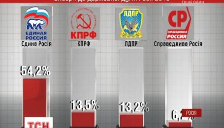"""Пропутинская партия """"Единая Россия"""" набрала более 54% голосов избирателей"""
