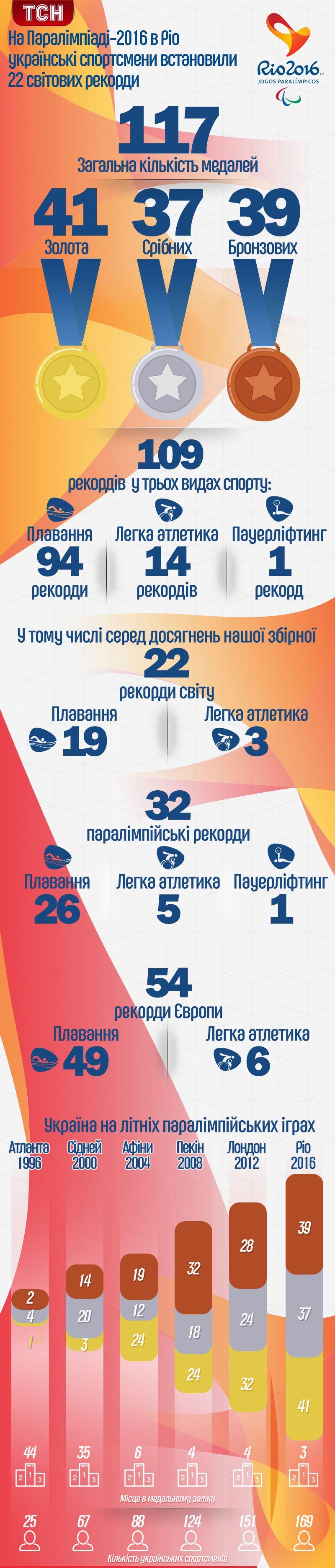 Рекорди українців на Паралімпійських іграх