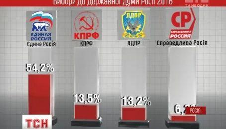 Канада, Польша и Литва не признают выборы в Госдуму России, проведенные в аннексированом Крыму