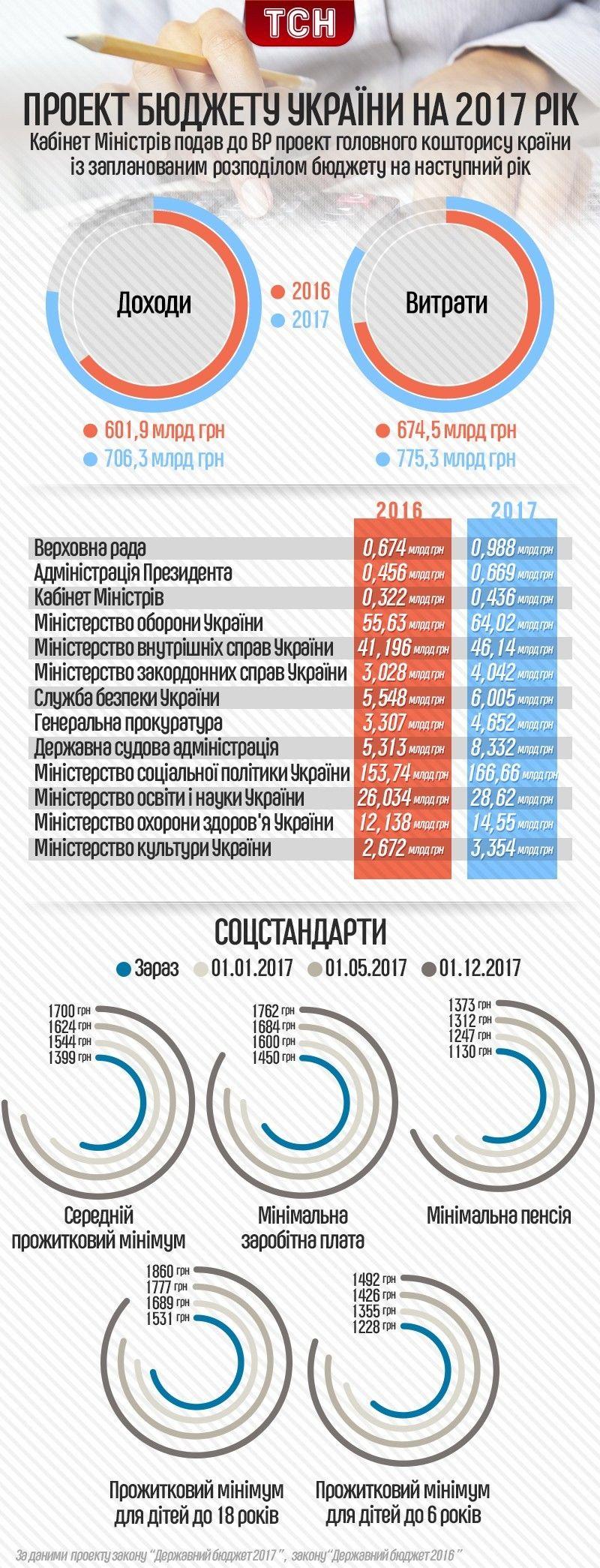 проект Держбюджету 2017
