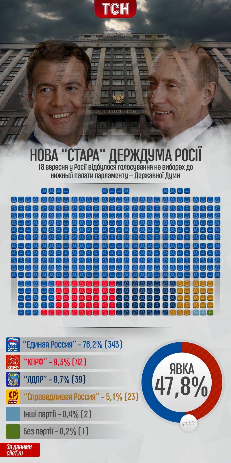 Вибори до Держдуми РФ ынфографыка виправлена