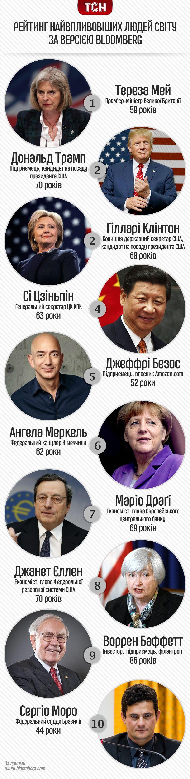 Рейтинг найвпливовіших людей світу - Bloomberg. Інфографіка