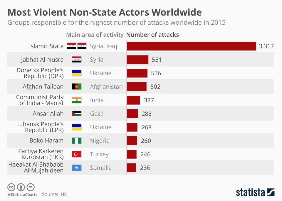 Найнебезпечніші збройні угруповання
