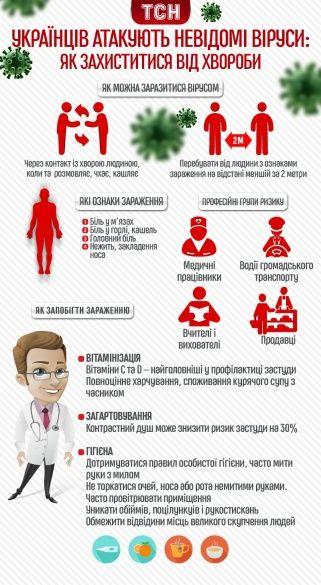 як не заразитися вірусом. інфографіка