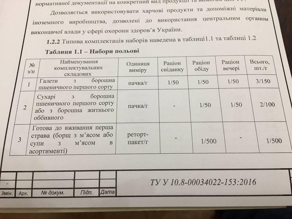 Новий сухпай для ЗСУ_3