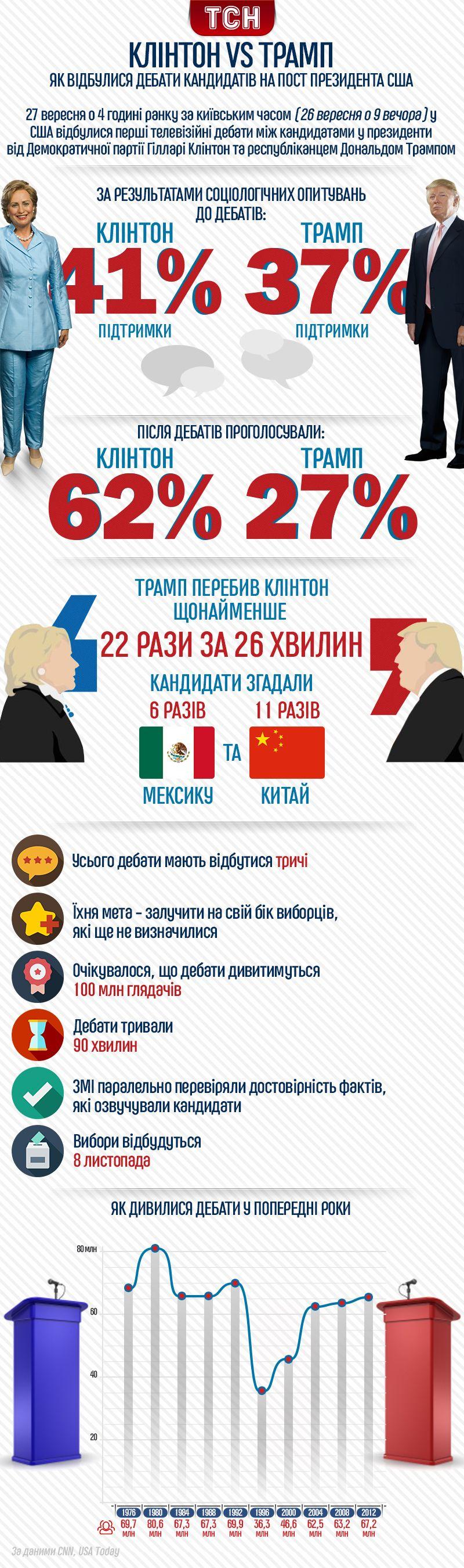 перші теледебати між Трампом і Клінтон інфографіка