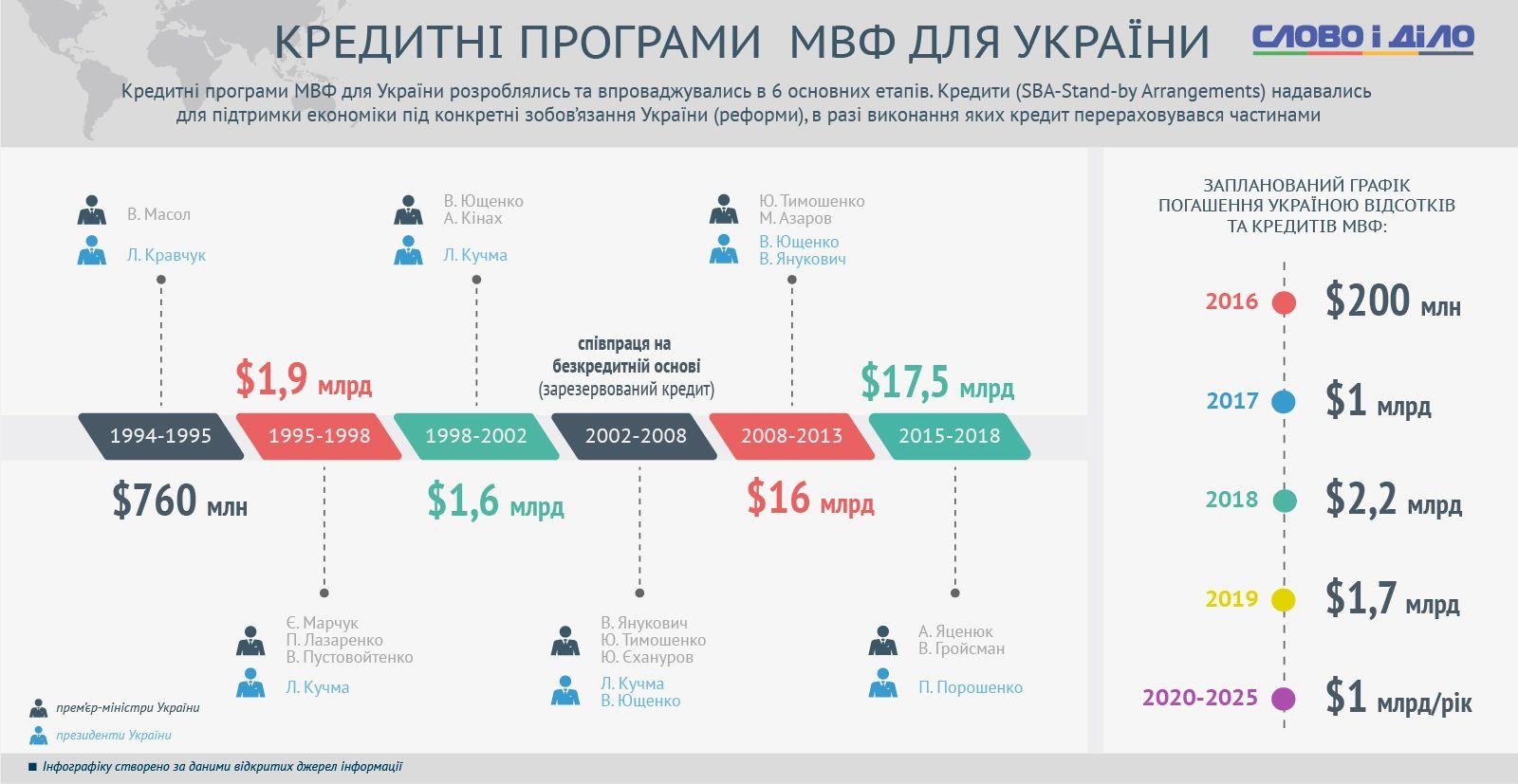 кредити Україні від МВФ