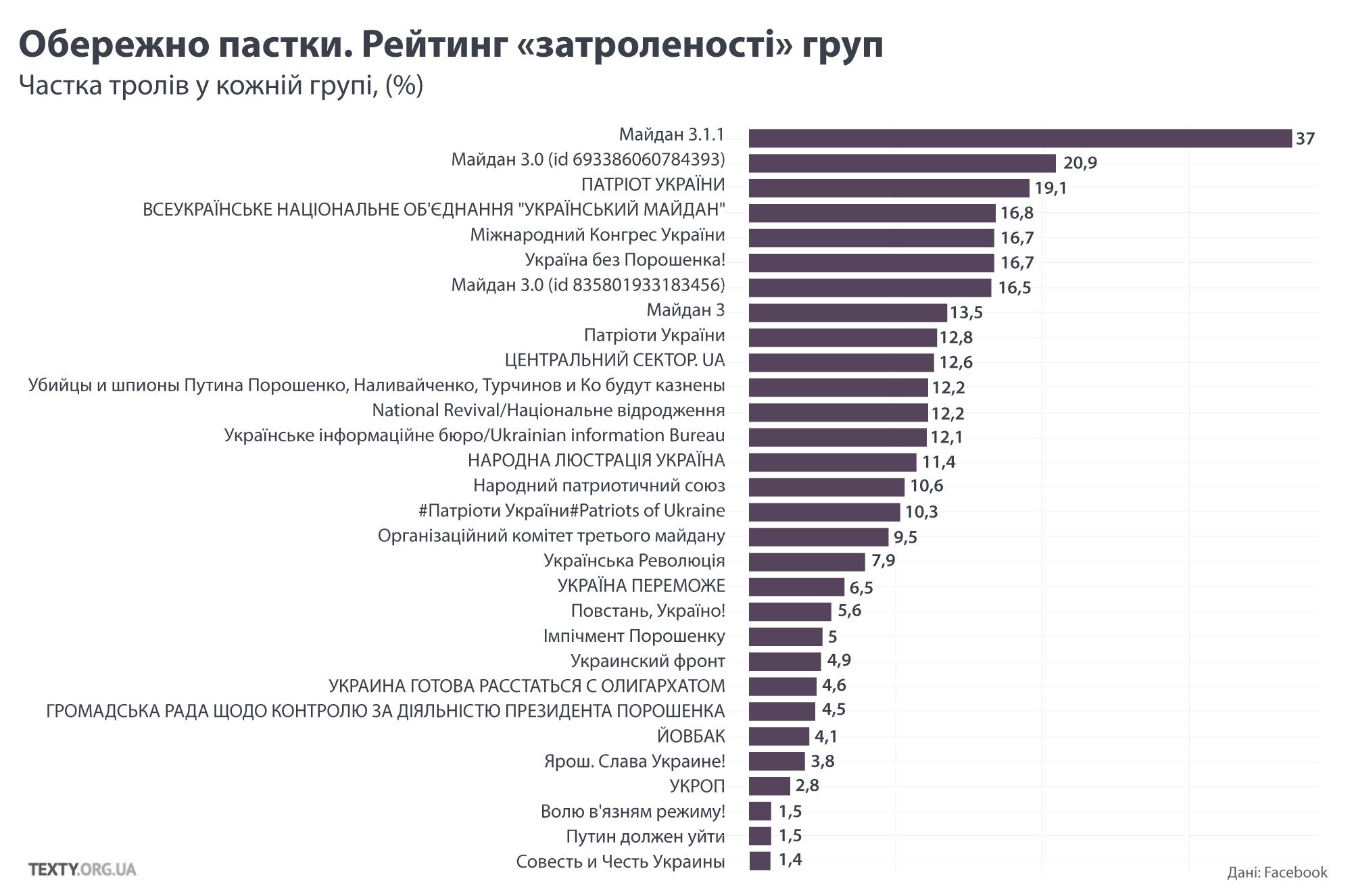 Російські тролі в українському інтернеті_5