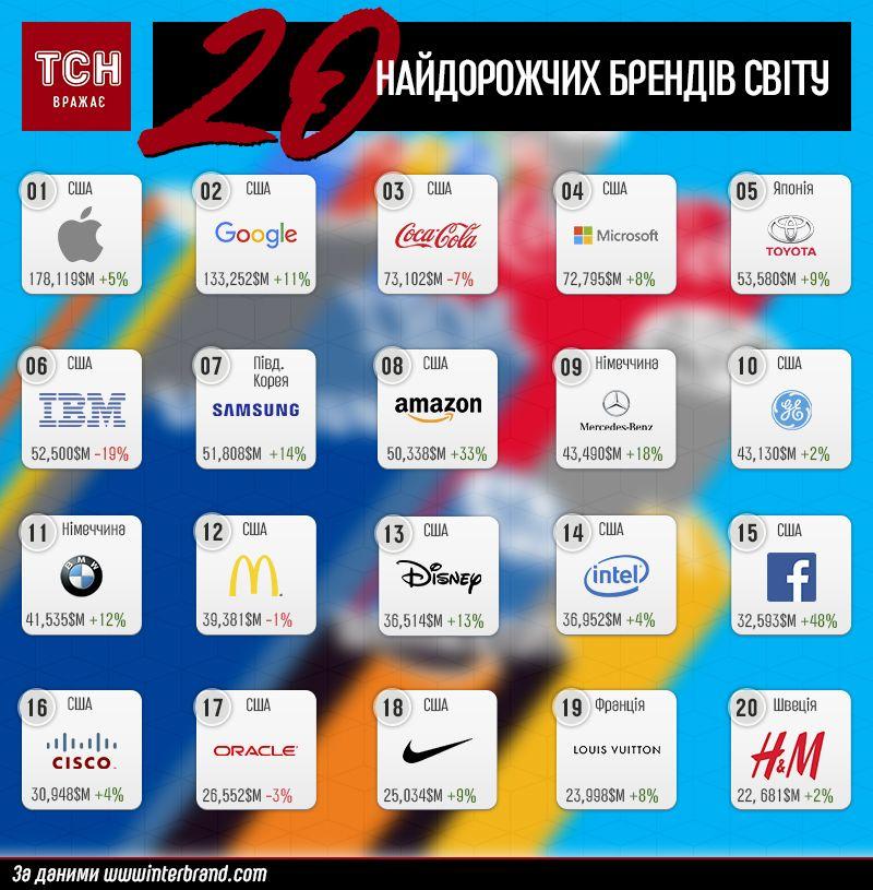топ-20 найдорожчих брендів світу