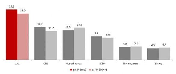 «Голос.Діти-3» став найбільш рейтинговим продуктом осені на українському ТБ