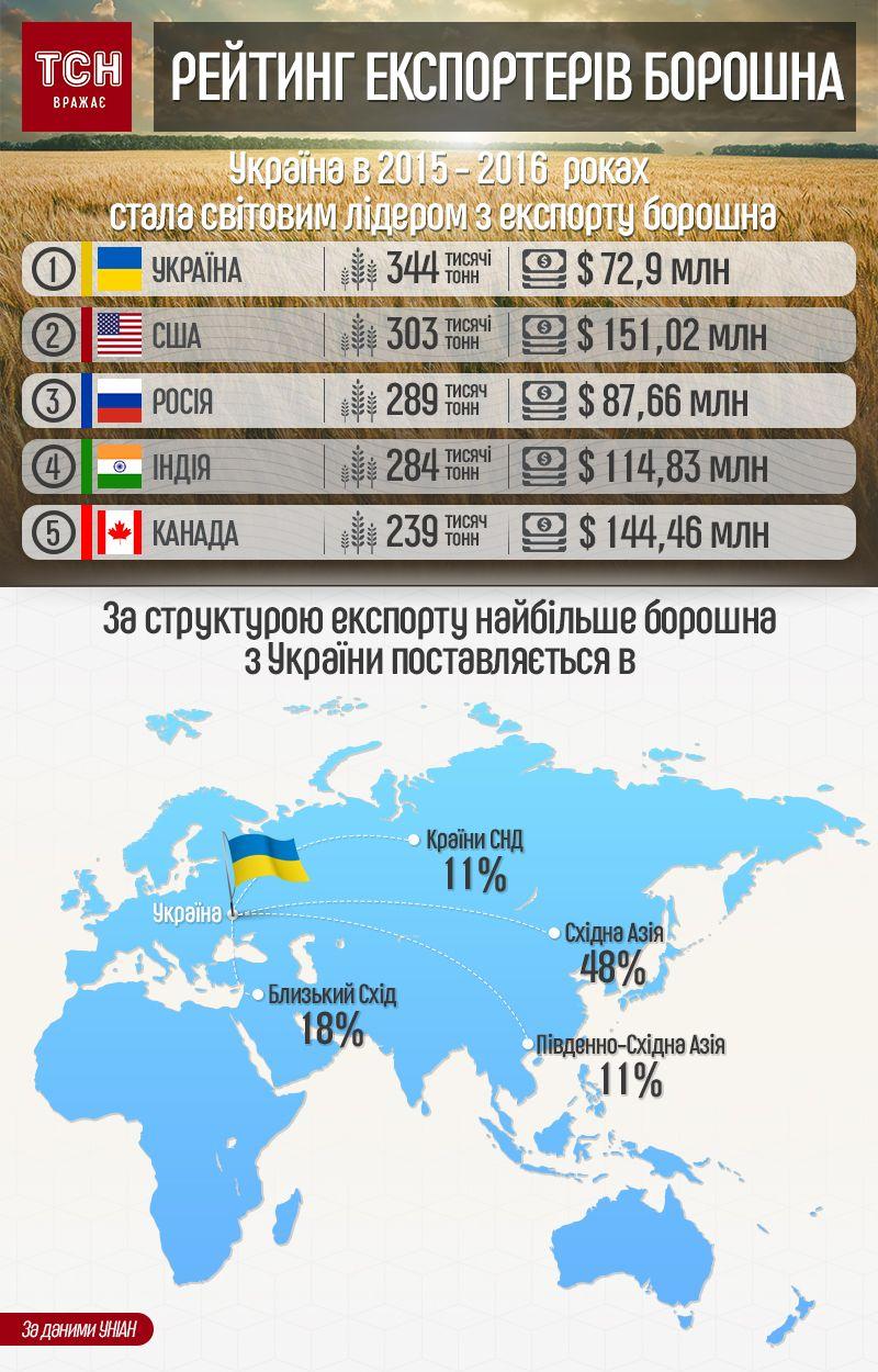 рейтинг експортерів борошна, інфографіка