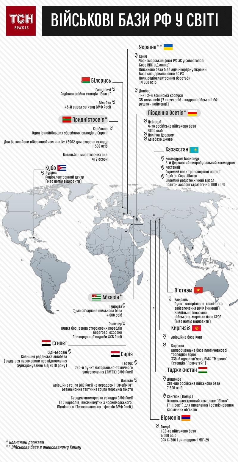 Військові бази Росії у світі, інфографіка