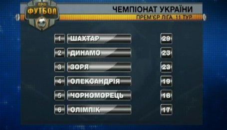 Турнирная таблица после 11 тура УПЛ