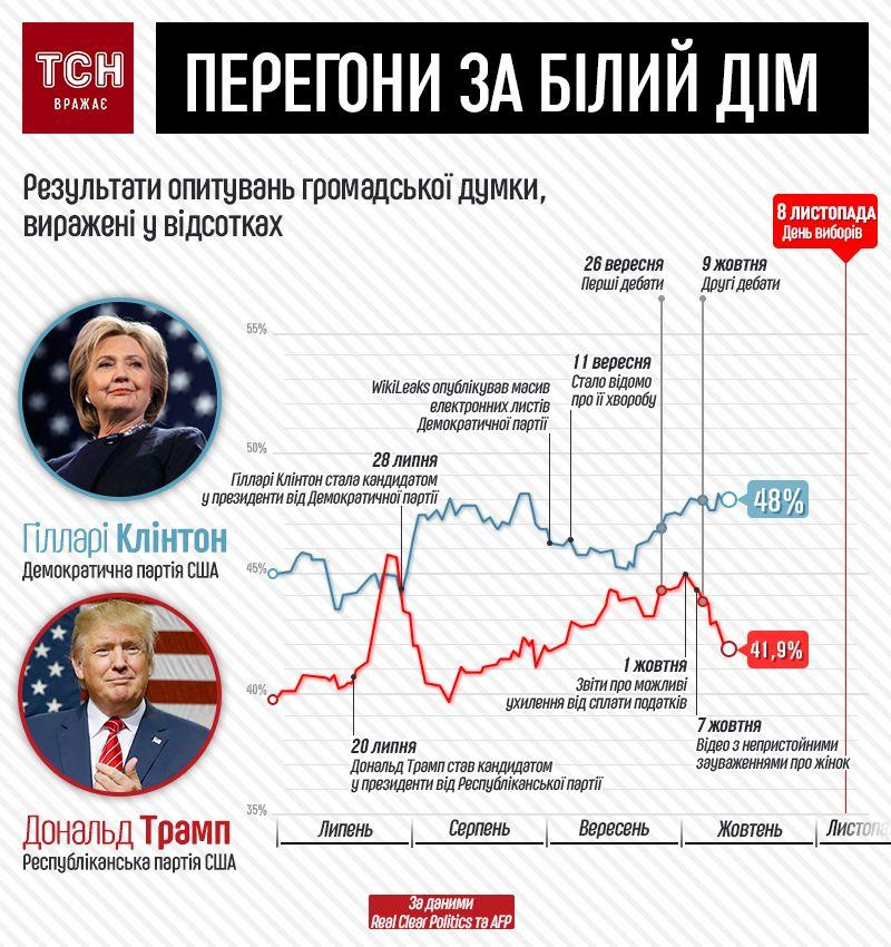 вибори президента в сша. інфографіка