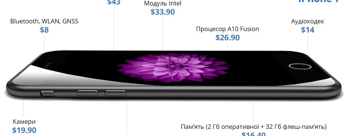 Чому iPhone 7 коштує $ 900: нові факти про собівартість та ремонтопридатність