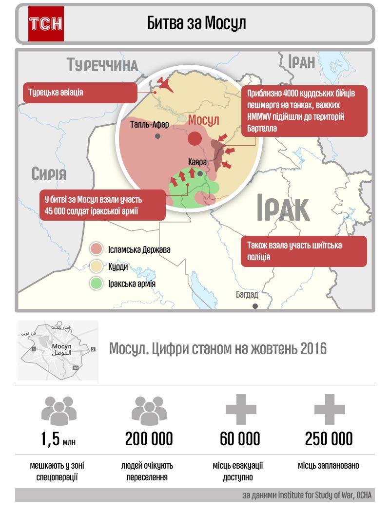 Битва за Мосул інфографіка