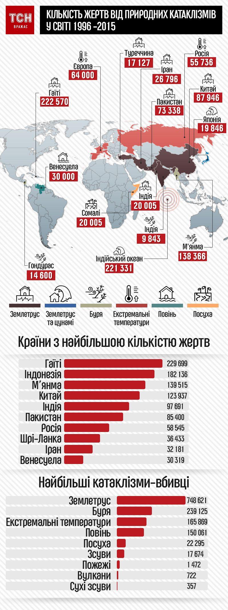 Жертви природних катаклізмів інфографіка