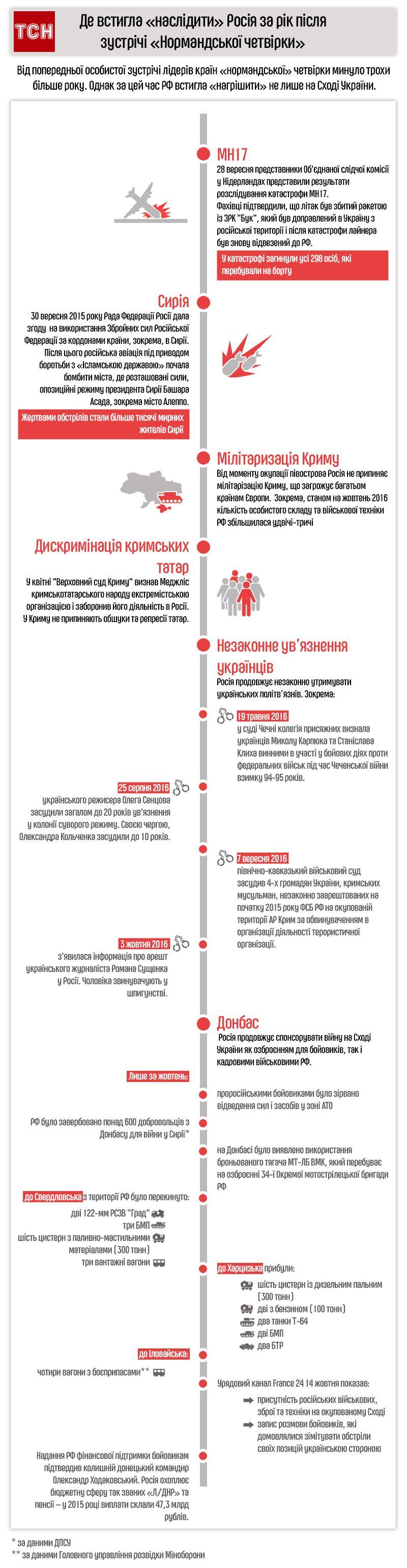 """скандальні """"досягнення"""" Росії за останній рік, інфографіка"""