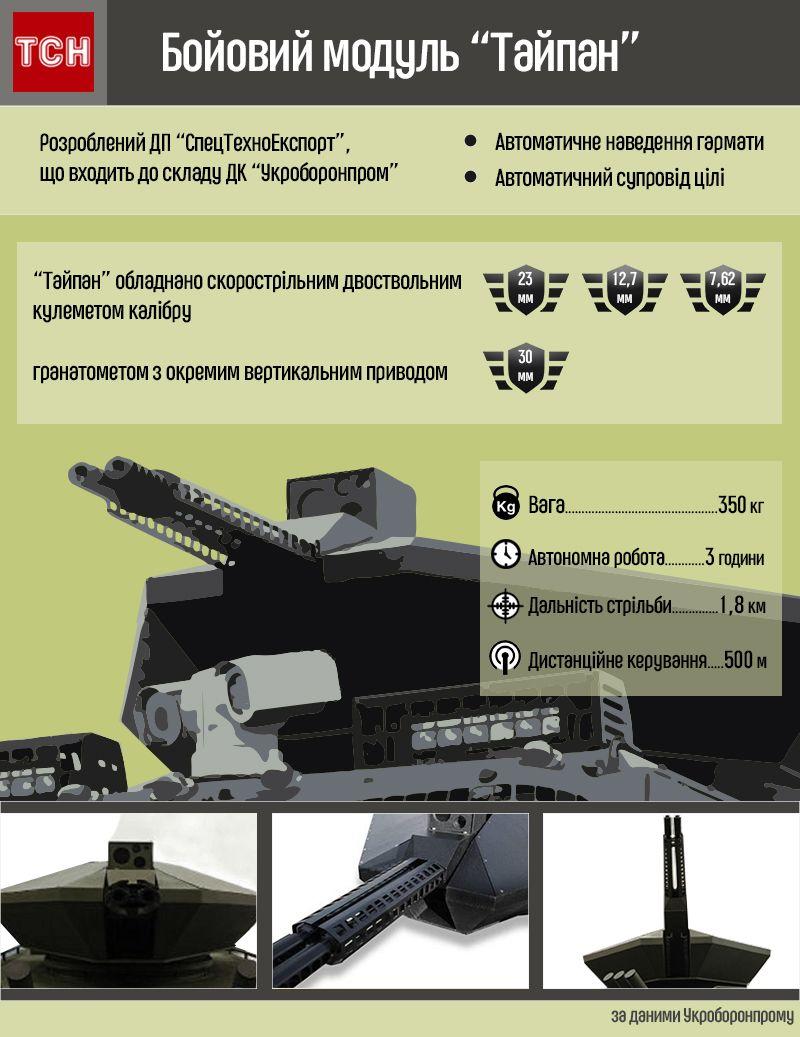 Бойовий модуль Тайпан інфографіка