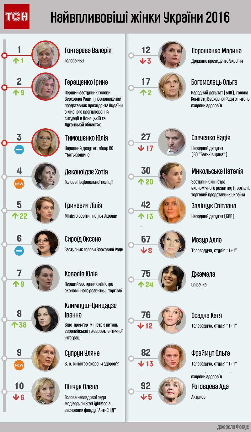 Найвпливовіші жінки України інфографіка