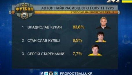 Самый красивый гол 11 тура забил Владислав Кулач