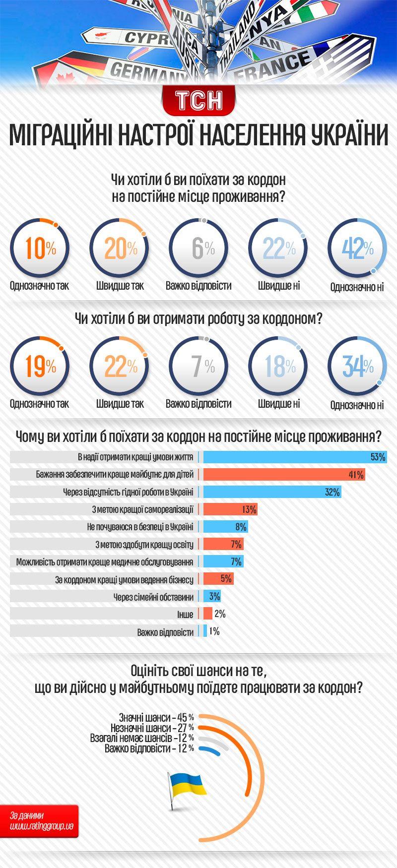 міграційні настрої українців