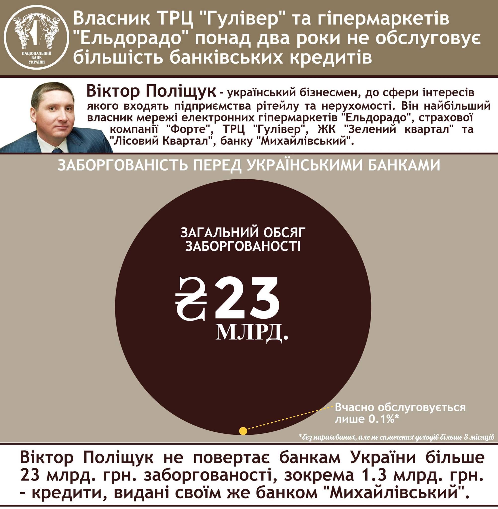 Віктор Поліщук, банк Михайлівський