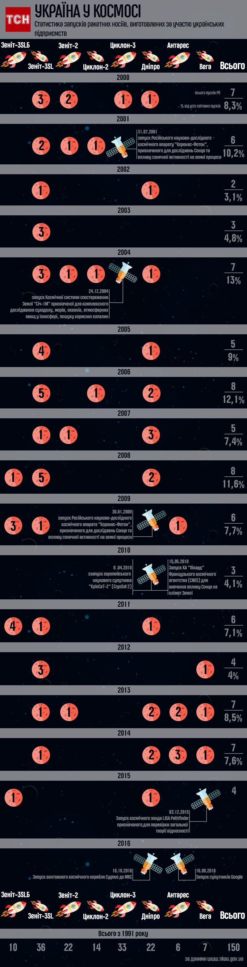 скільки апаратів запустили українські ракети-носії, інфографіка