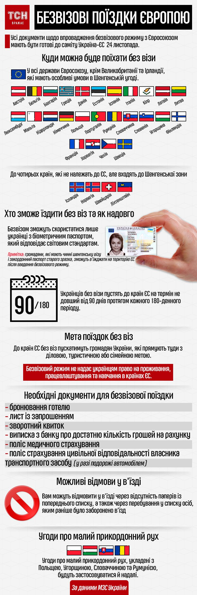 Безвізовий режим з ЄС. Інфографіка