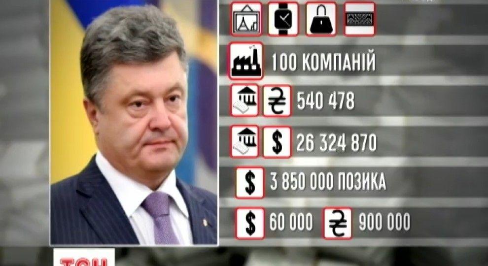 Детективи НАБУ розслідують кілька справ, до яких причетний Порошенко, і йому не уникнути справедливого покарання, - позаштатний співробітник Бюро Шевченко - Цензор.НЕТ 6919