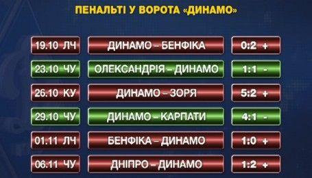 Сезон пенальти для Динамо продолжается: экспертное мнение