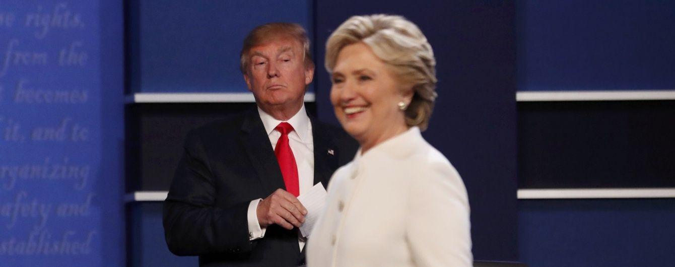 За день до виборів Клінтон випереджає Трампа на 6% - опитування